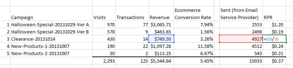 Revenue per Recipient accounts for list size and revenue generated.