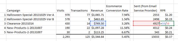 Revenue per Recipient accounts for list size and revenue generated.