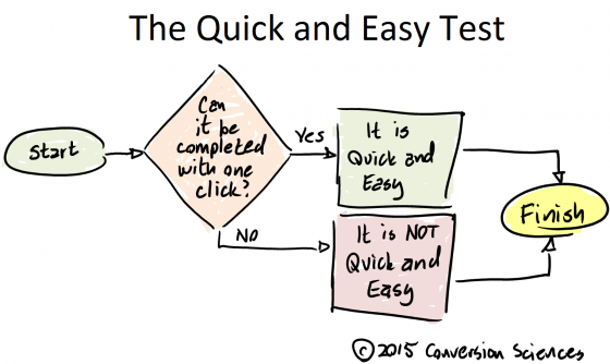 The Quick and Easy Test flow chart.
