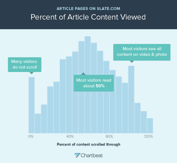 Percent of article content viewed.