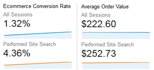 "This report shows that ""users"" who use the site search function on a site buy more often and buy more when they do."