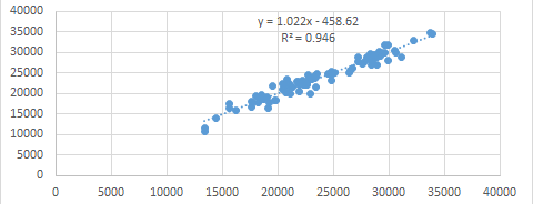 The scatter plot of two datasets with high correlation.
