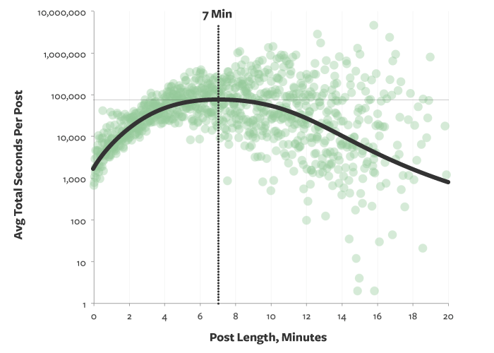 ideal length of blog post