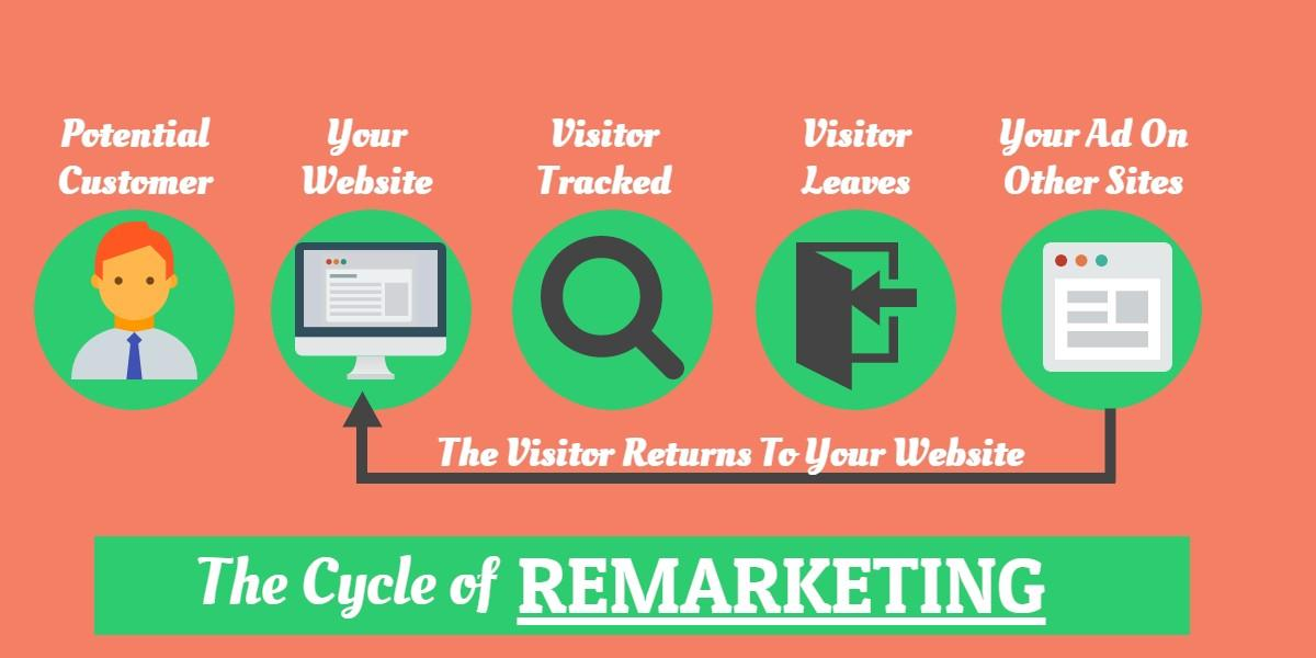 The remarketing cycle