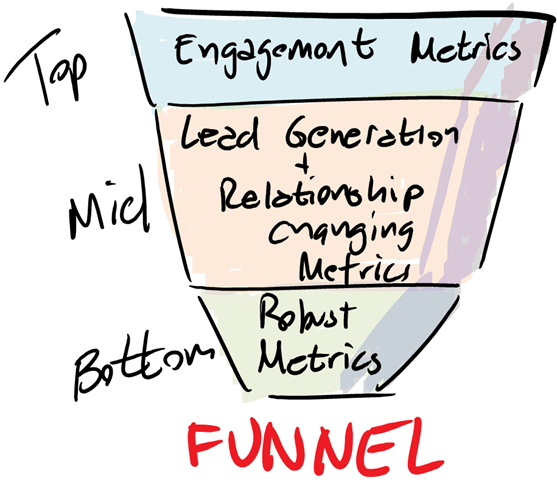 You'll track different kinds of A/B testing metrics depending on where your visitors are in the sales funnel.