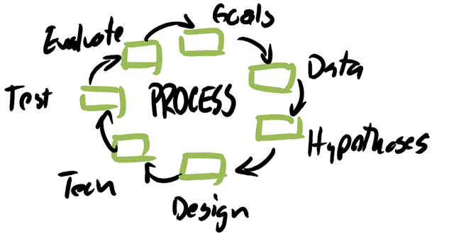 Your A/B Testing effort should focus on process.