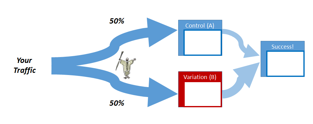 The goal of AB testing is to measure if a variation results in the more conversions.
