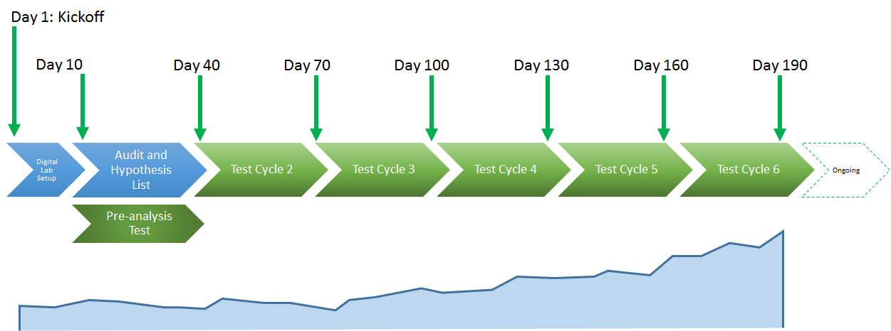The Conversion Catalyst process includes six test cycles.