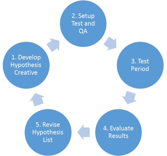 The Conversion Scviences Testing Cycle