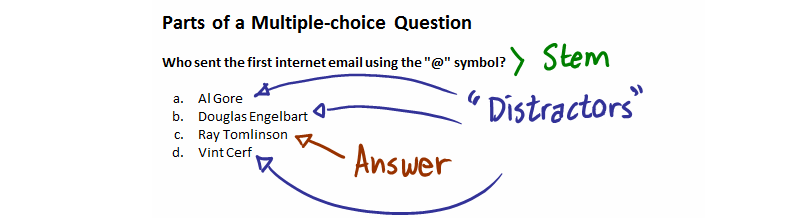 The components of a multiple-choice question