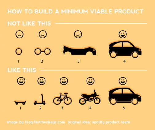 How to build a minimum viable product.