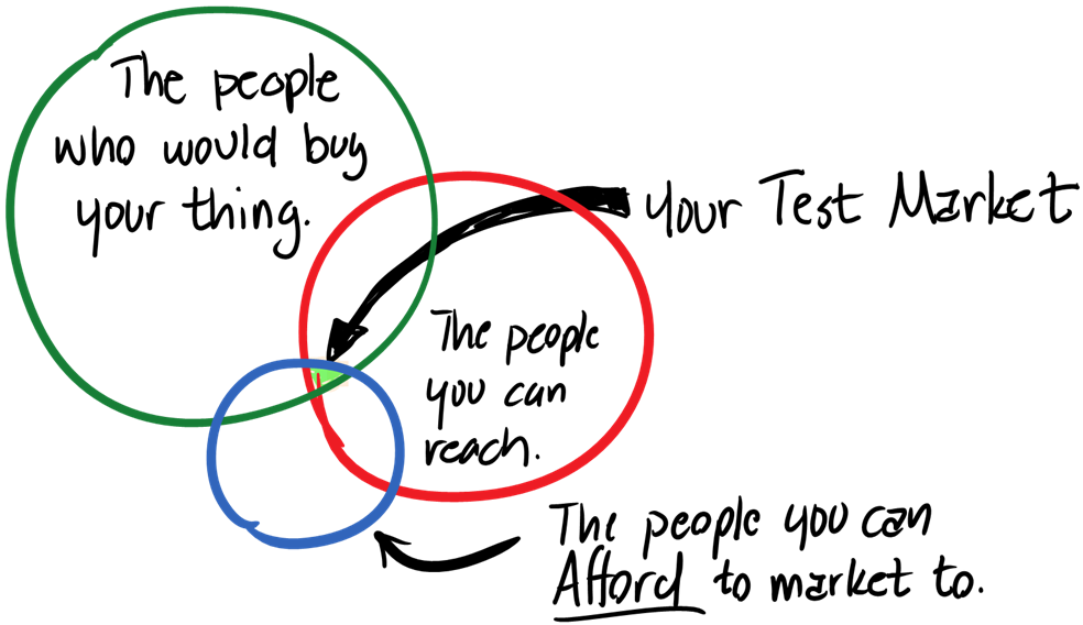 Your test market are the people who can buy your thing that you can afford to reach.