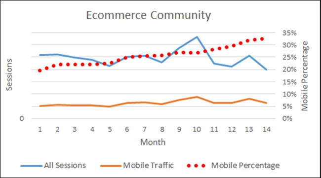 Mobile growth as a percentage of all visits for an ecommerce community.