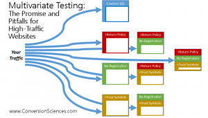 Multivariate Testing for High-traffic Websites