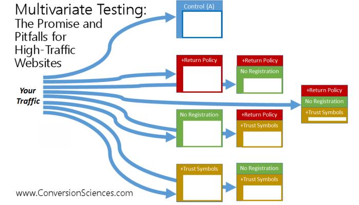 Multivariate Testing for High-traffic Websites