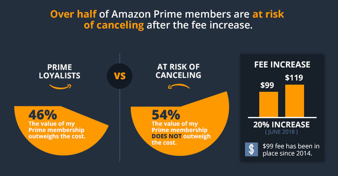 Over half of Amazon Prime members are at risk of canceling after the fee increase.
