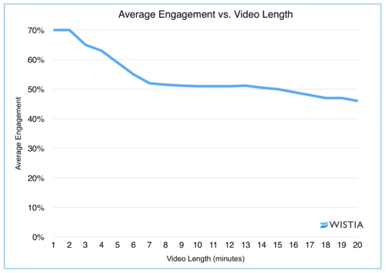 Wistia graph on video engagement over time