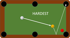 The hardest shot is when things are in the way, for pool and webpages.