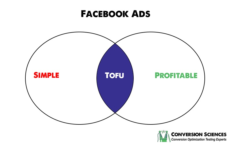Facebook Ads Simplified