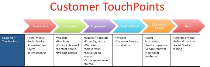 Customer touchpoints